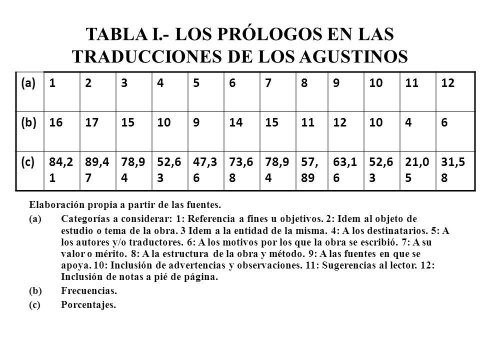 TABLA I.- LOS PRÓLOGOS EN LAS TRADUCCIONES DE LOS AGUSTINOS