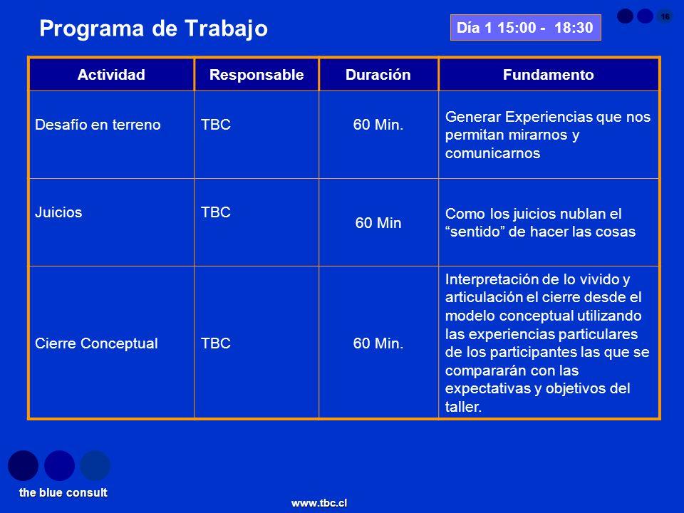 Programa de Trabajo Día 1 15:00 - 18:30 Actividad Responsable Duración