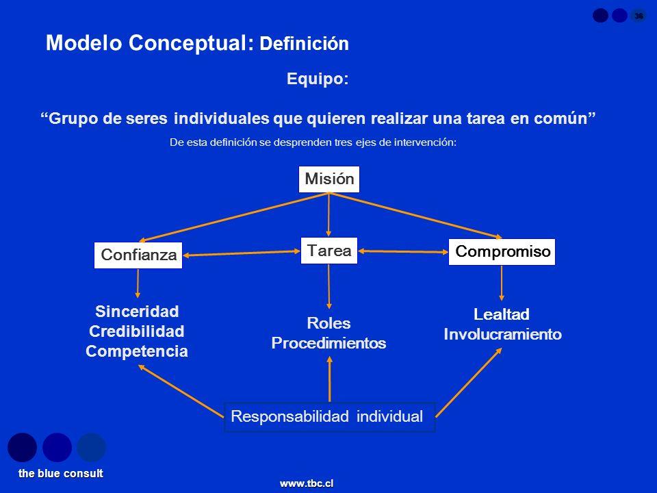 Modelo Conceptual: Definición