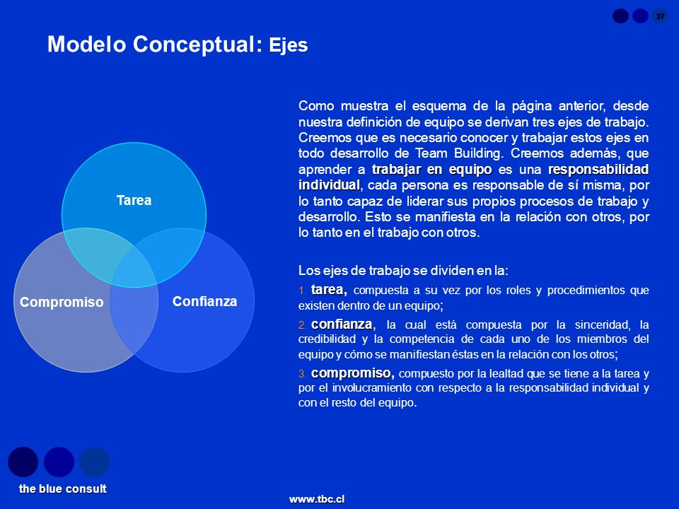 Modelo Conceptual: Ejes