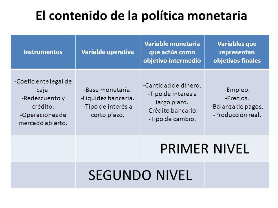 El contenido de la política monetaria