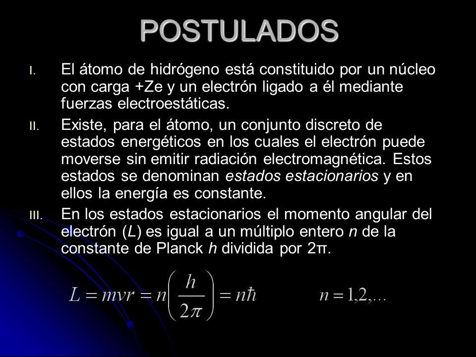 POSTULADOS El átomo de hidrógeno está constituido por un núcleo con carga +Ze y un electrón ligado a él mediante fuerzas electroestáticas.