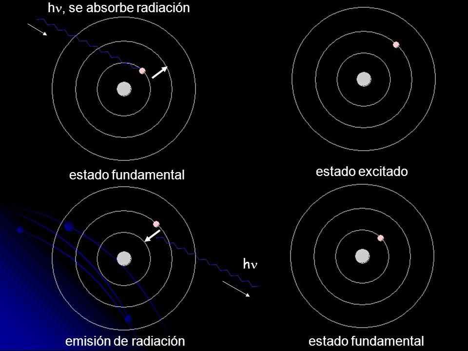 h, se absorbe radiación