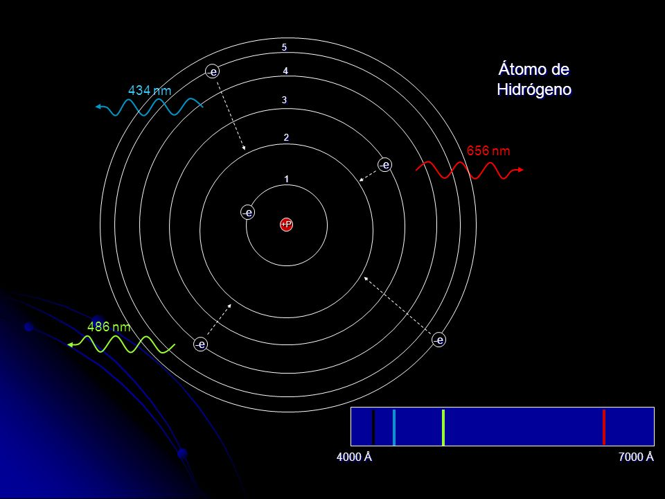 Átomo de Hidrógeno 434 nm 656 nm 486 nm 410 nm -e -e -e -e -e 4000 Å