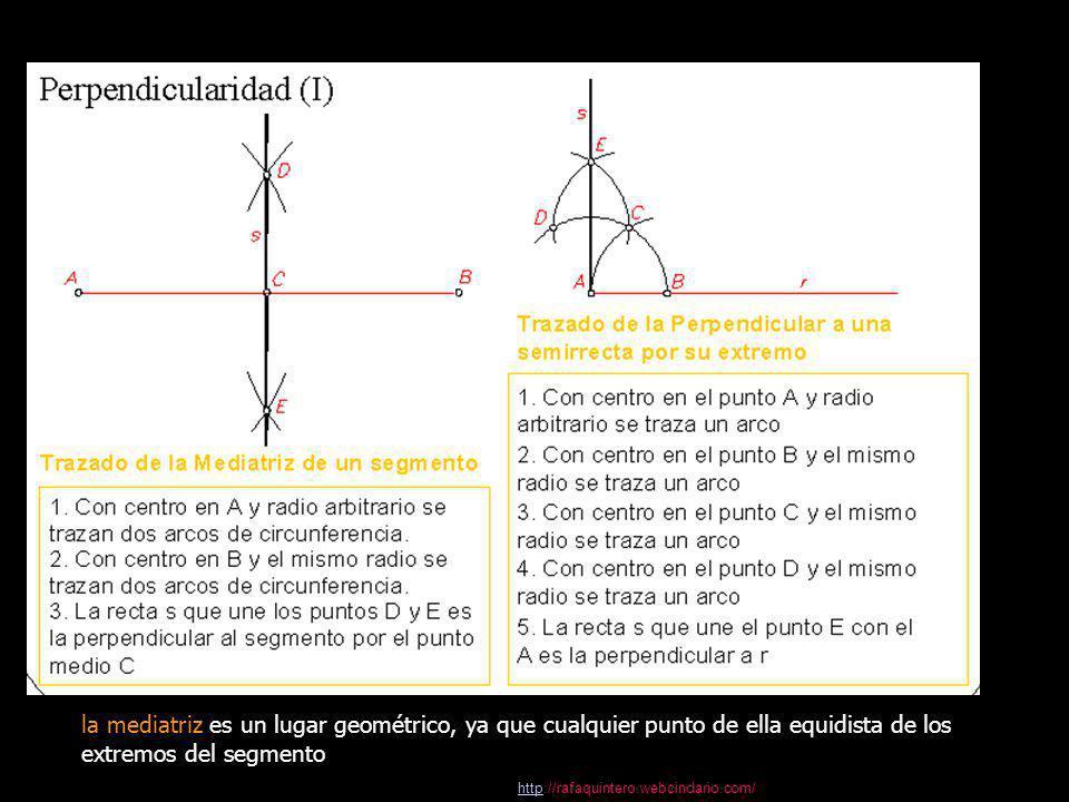 la mediatriz es un lugar geométrico, ya que cualquier punto de ella equidista de los extremos del segmento