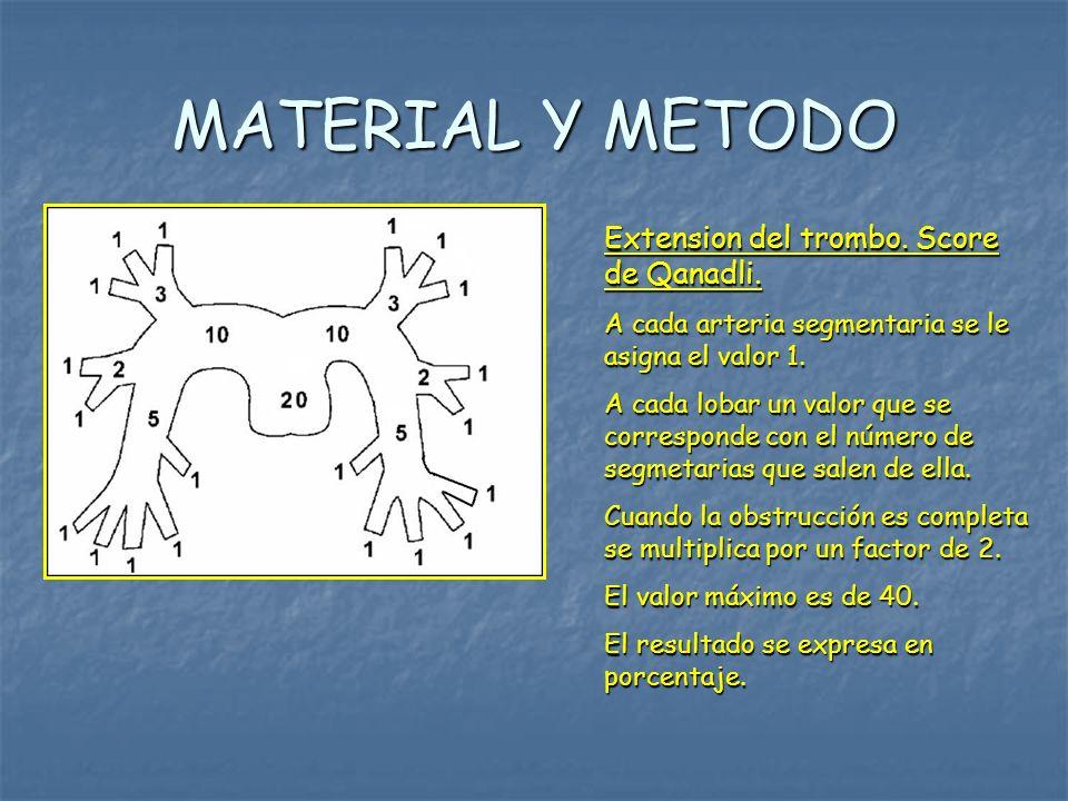 MATERIAL Y METODO Extension del trombo. Score de Qanadli.