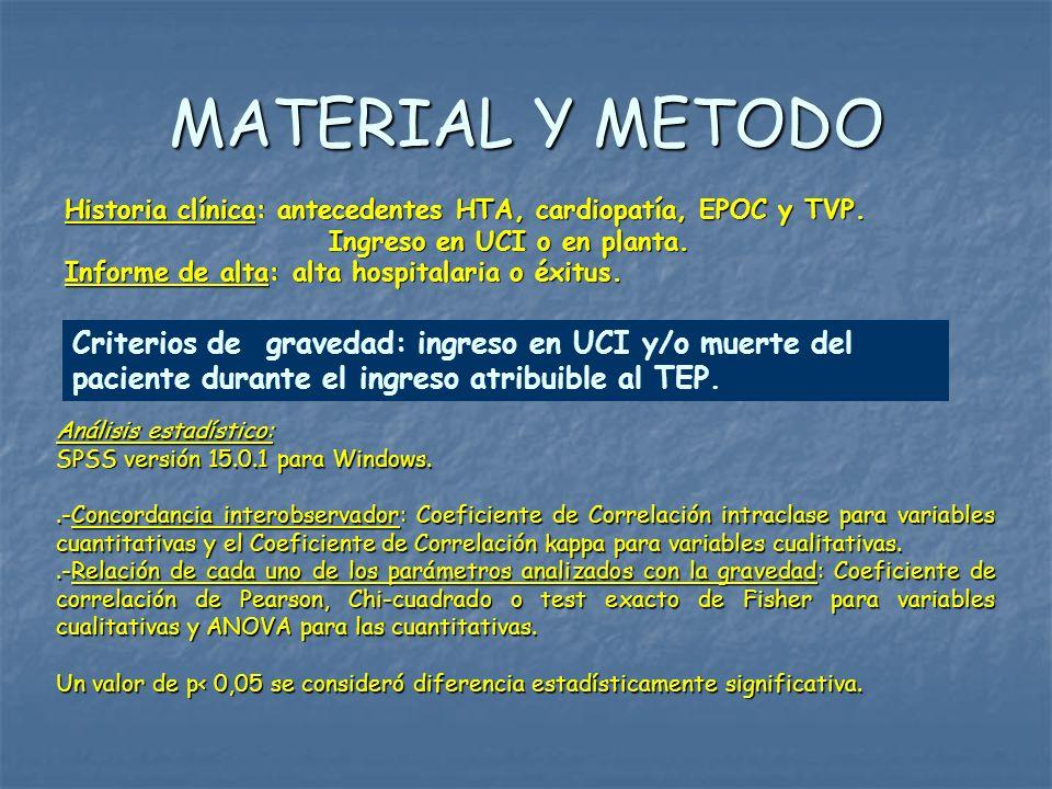 MATERIAL Y METODO Historia clínica: antecedentes HTA, cardiopatía, EPOC y TVP. Ingreso en UCI o en planta.