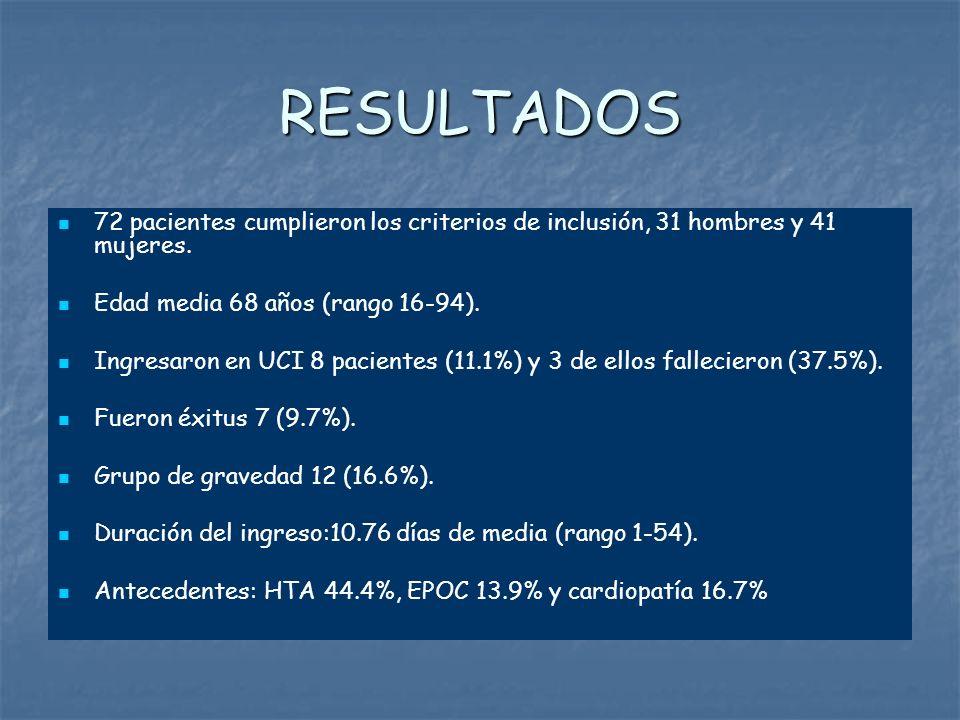 RESULTADOS 72 pacientes cumplieron los criterios de inclusión, 31 hombres y 41 mujeres. Edad media 68 años (rango 16-94).