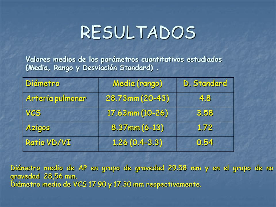 RESULTADOS Diámetro Media (rango) D. Standard Arteria pulmonar