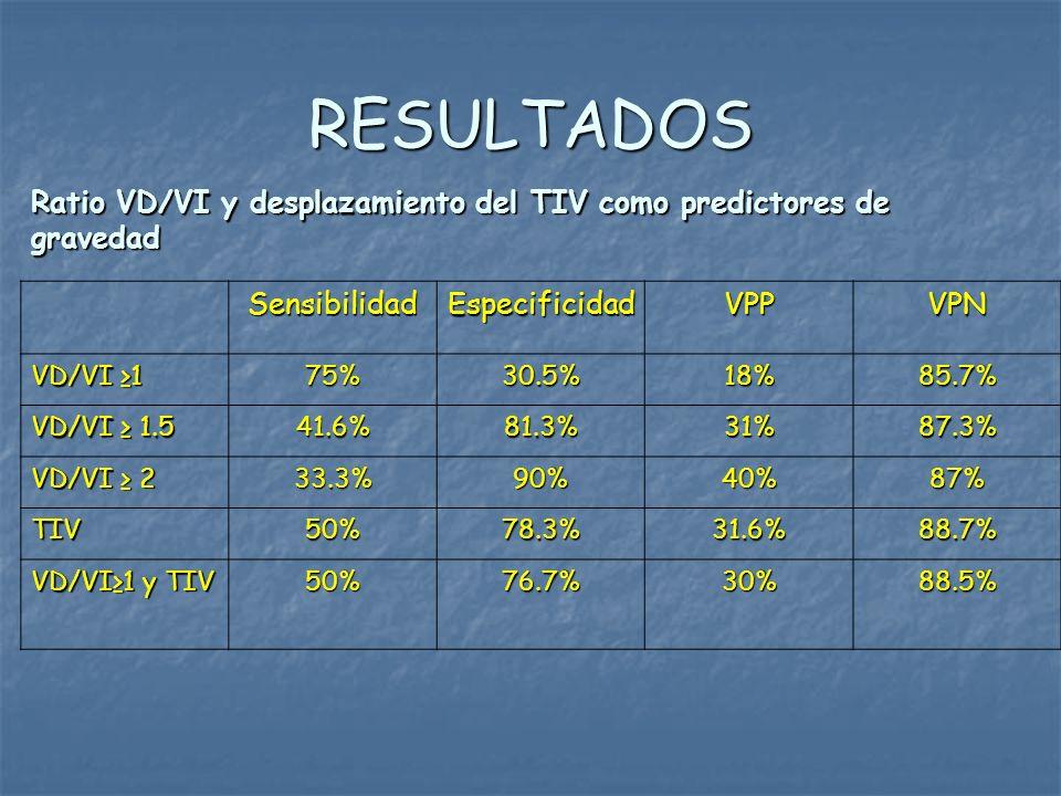 RESULTADOS Ratio VD/VI y desplazamiento del TIV como predictores de gravedad. Sensibilidad. Especificidad.