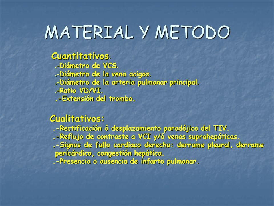 MATERIAL Y METODO Cuantitativos: Cualitativos: .-Diámetro de VCS.