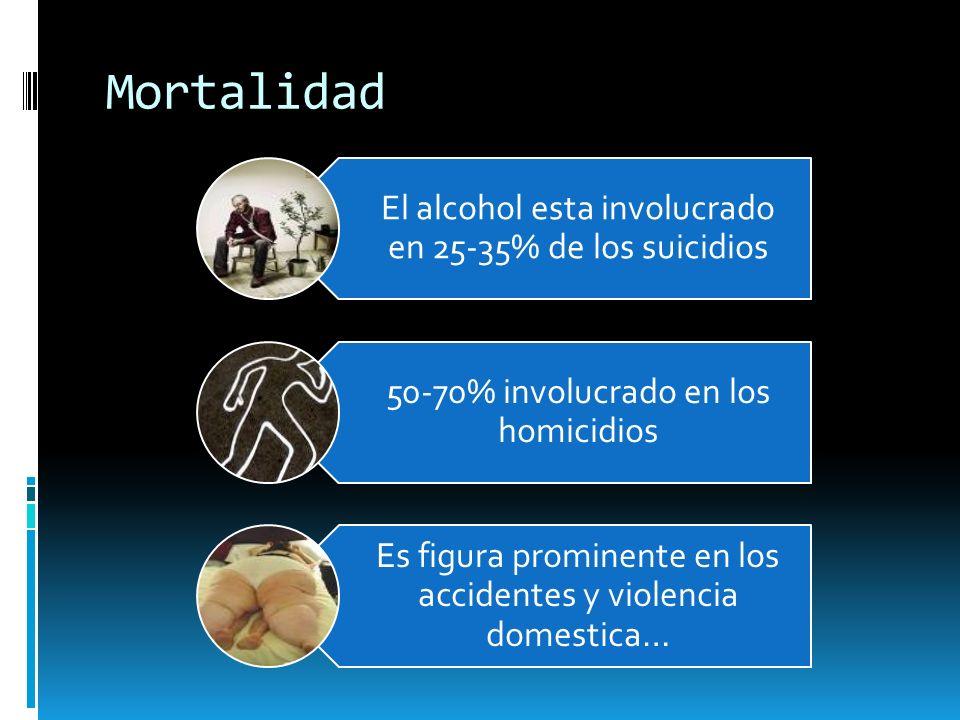 Mortalidad El alcohol esta involucrado en 25-35% de los suicidios
