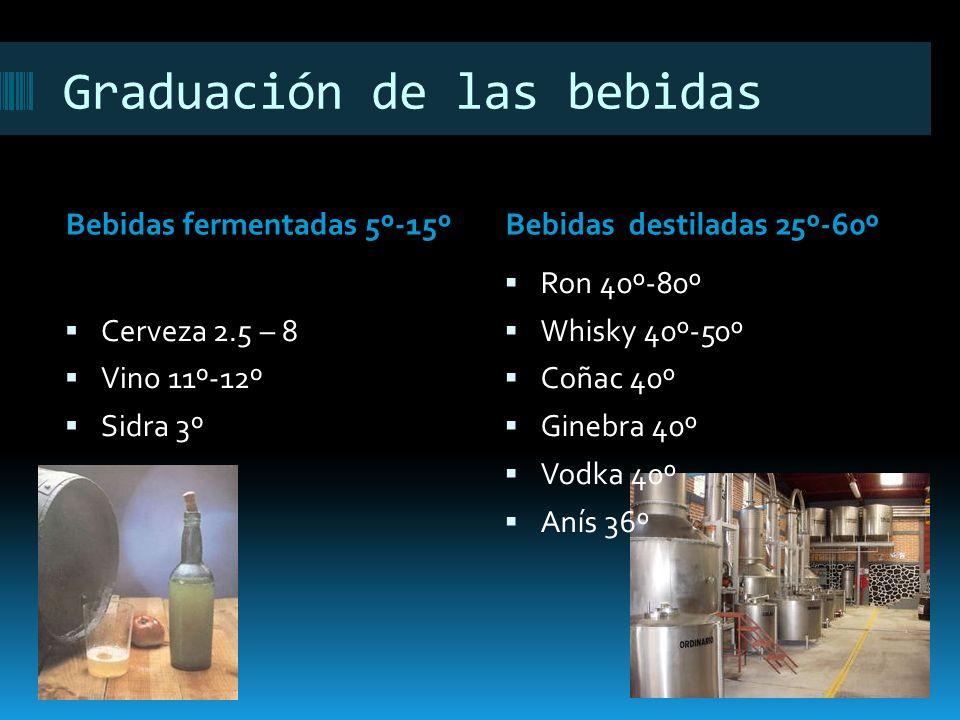 Graduación de las bebidas