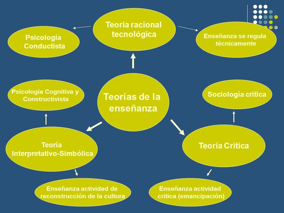 Teorías de la enseñanza