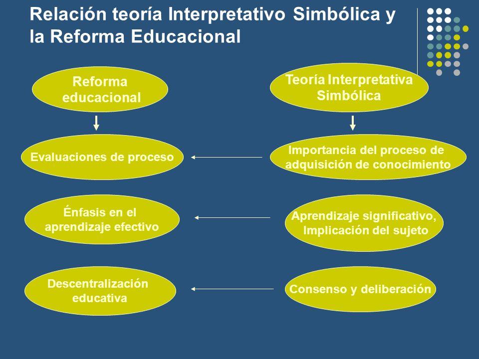 Relación teoría Interpretativo Simbólica y la Reforma Educacional
