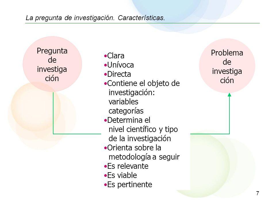 Pregunta de investiga ción Problema de investiga ción Clara Unívoca