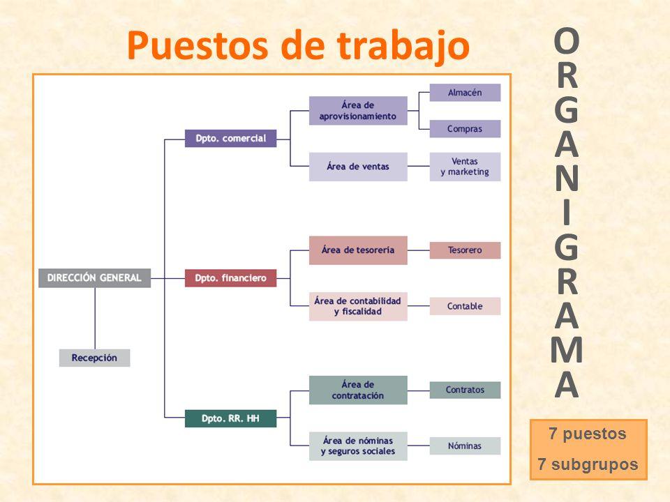 Puestos de trabajo O R G A N I M 7 puestos 7 subgrupos