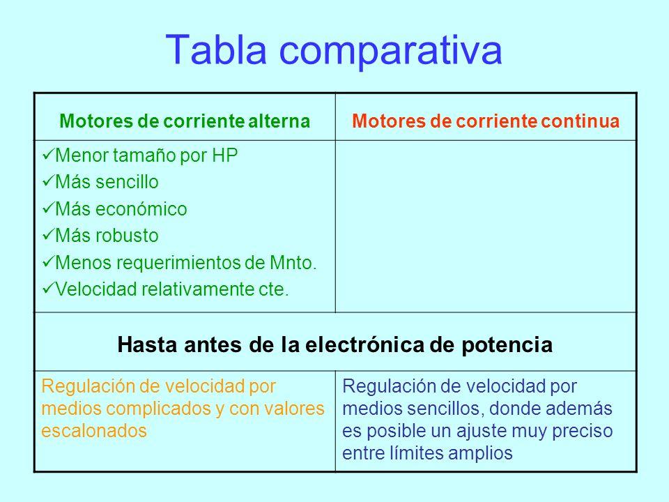 Tabla comparativa Hasta antes de la electrónica de potencia