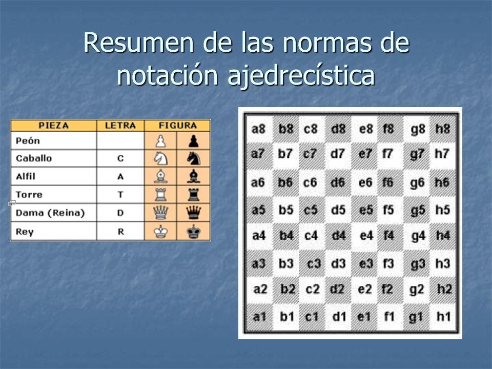 Resumen de las normas de notación ajedrecística