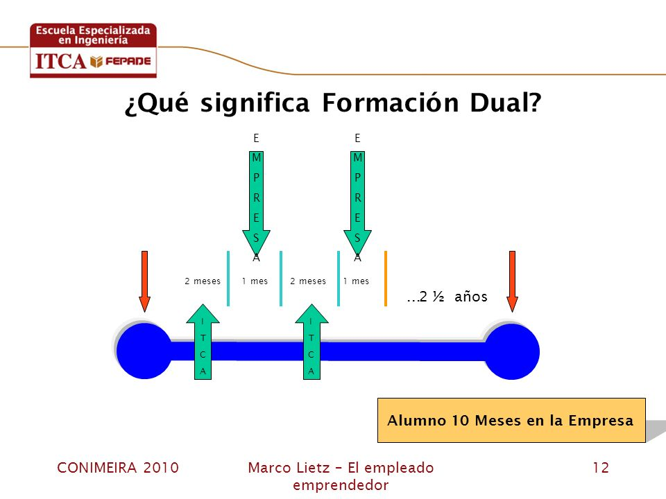 ¿Qué significa Formación Dual