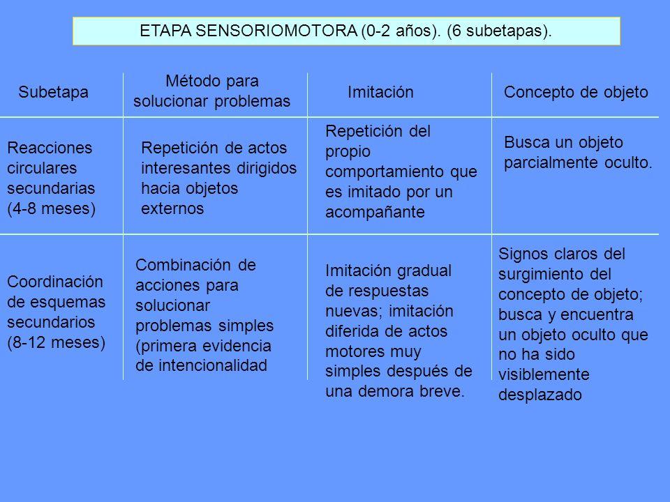 ETAPA SENSORIOMOTORA (0-2 años). (6 subetapas).