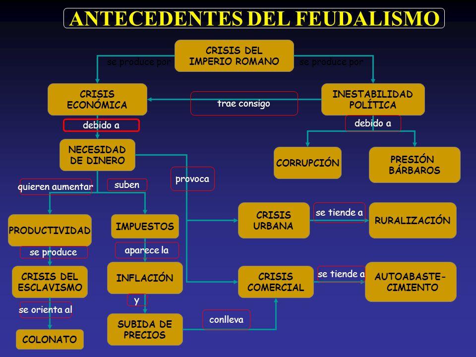 ANTECEDENTES DEL FEUDALISMO
