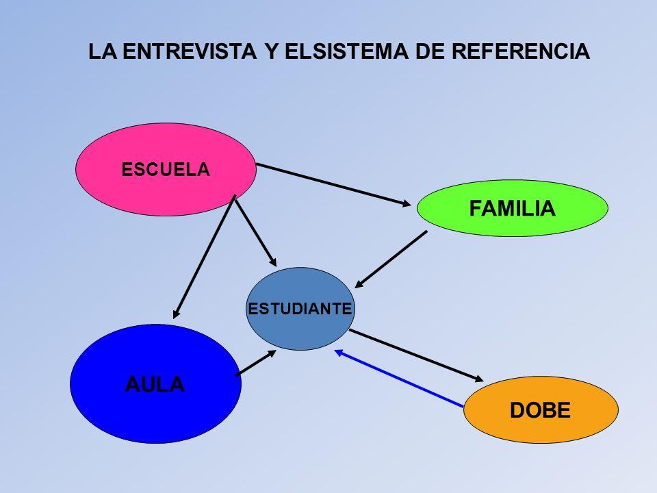 LA ENTREVISTA Y ELSISTEMA DE REFERENCIA