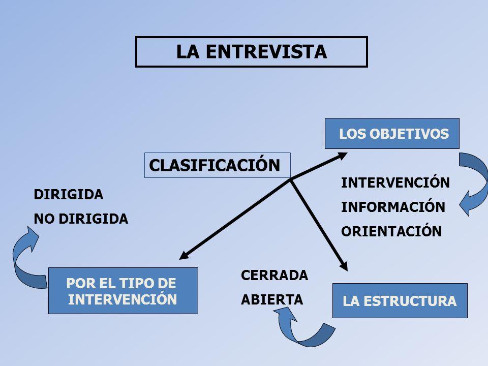 LA ENTREVISTA CLASIFICACIÓN LOS OBJETIVOS INTERVENCIÓN INFORMACIÓN