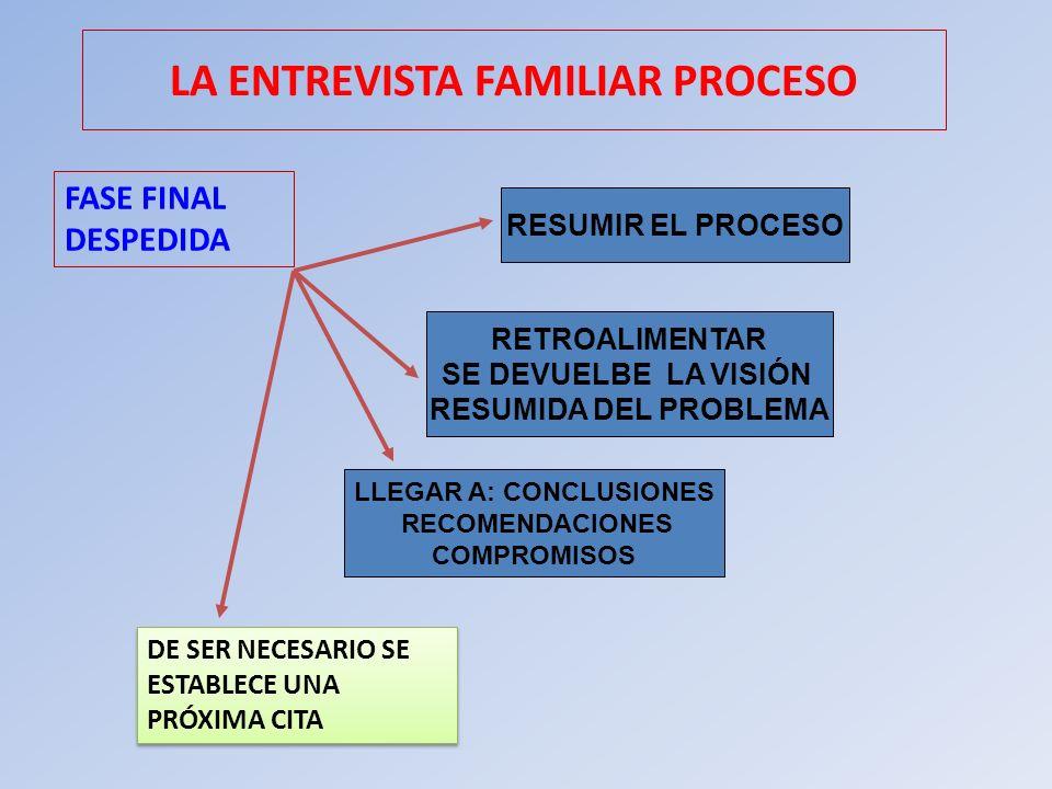 LA ENTREVISTA FAMILIAR PROCESO LLEGAR A: CONCLUSIONES