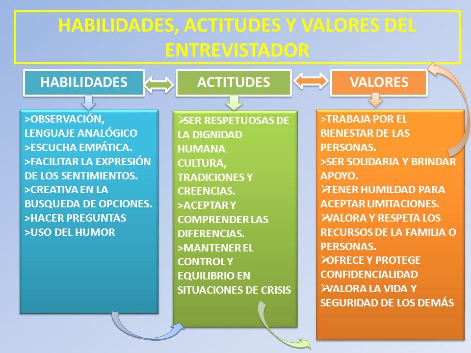 HABILIDADES, ACTITUDES Y VALORES DEL ENTREVISTADOR