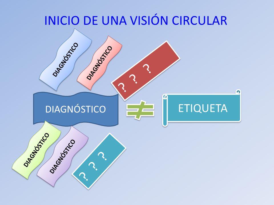 INICIO DE UNA VISIÓN CIRCULAR