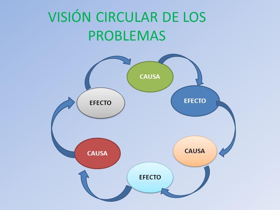 VISIÓN CIRCULAR DE LOS PROBLEMAS