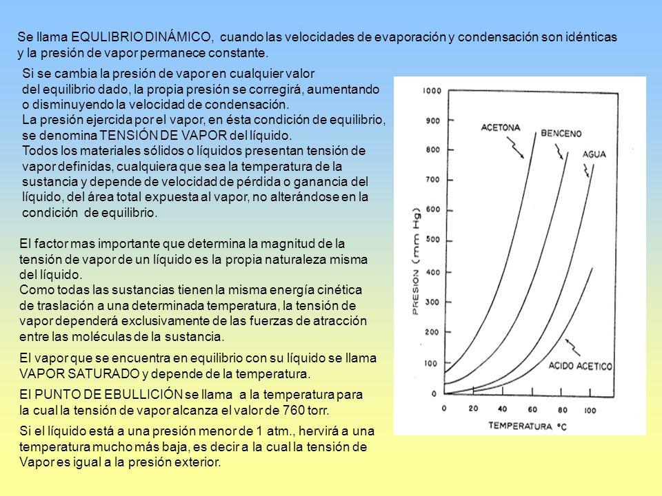 Se llama EQULIBRIO DINÁMICO, cuando las velocidades de evaporación y condensación son idénticas