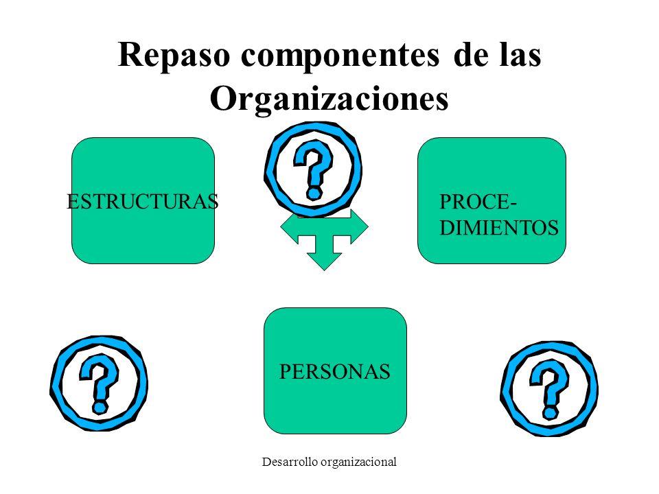 Repaso componentes de las Organizaciones