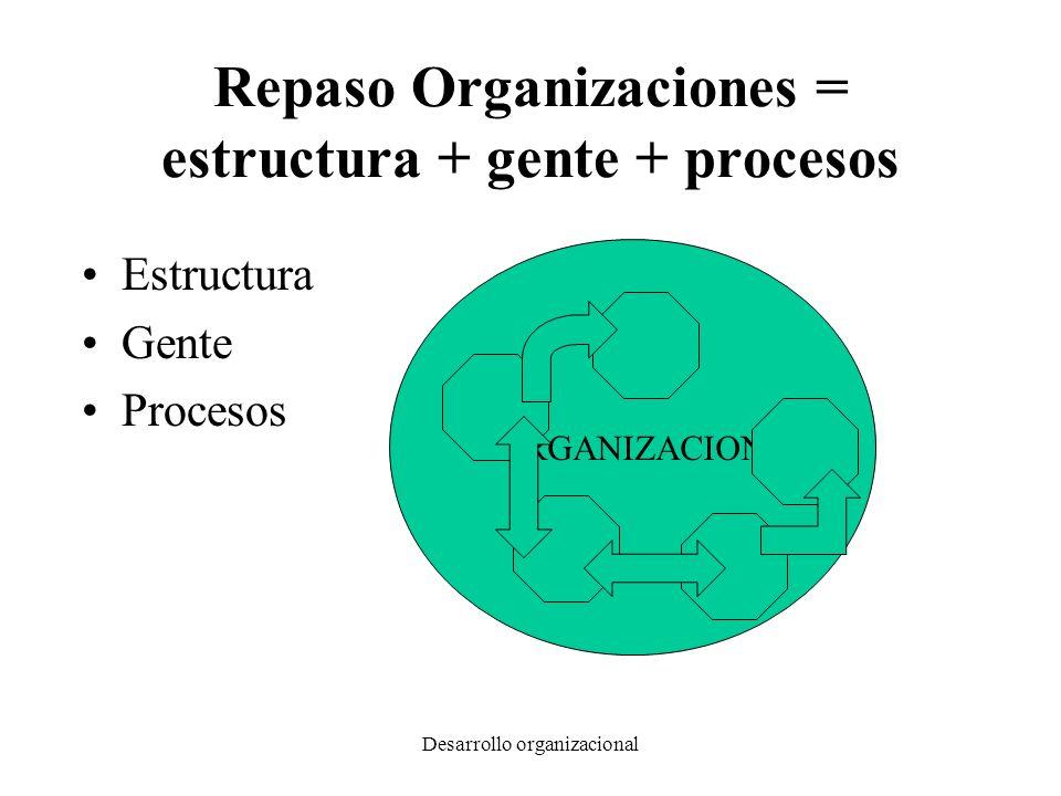 Repaso Organizaciones = estructura + gente + procesos
