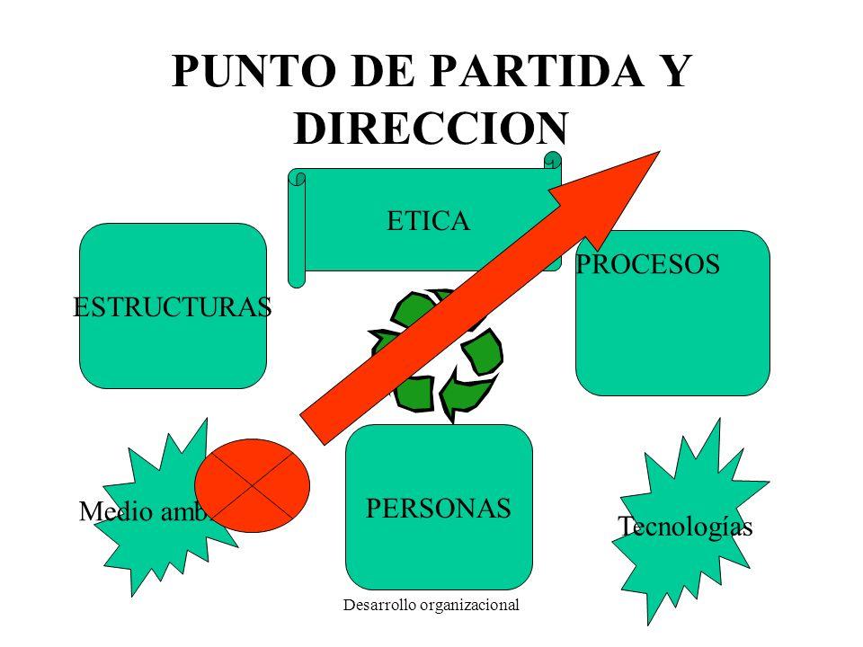 PUNTO DE PARTIDA Y DIRECCION