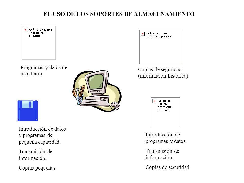 EL USO DE LOS SOPORTES DE ALMACENAMIENTO