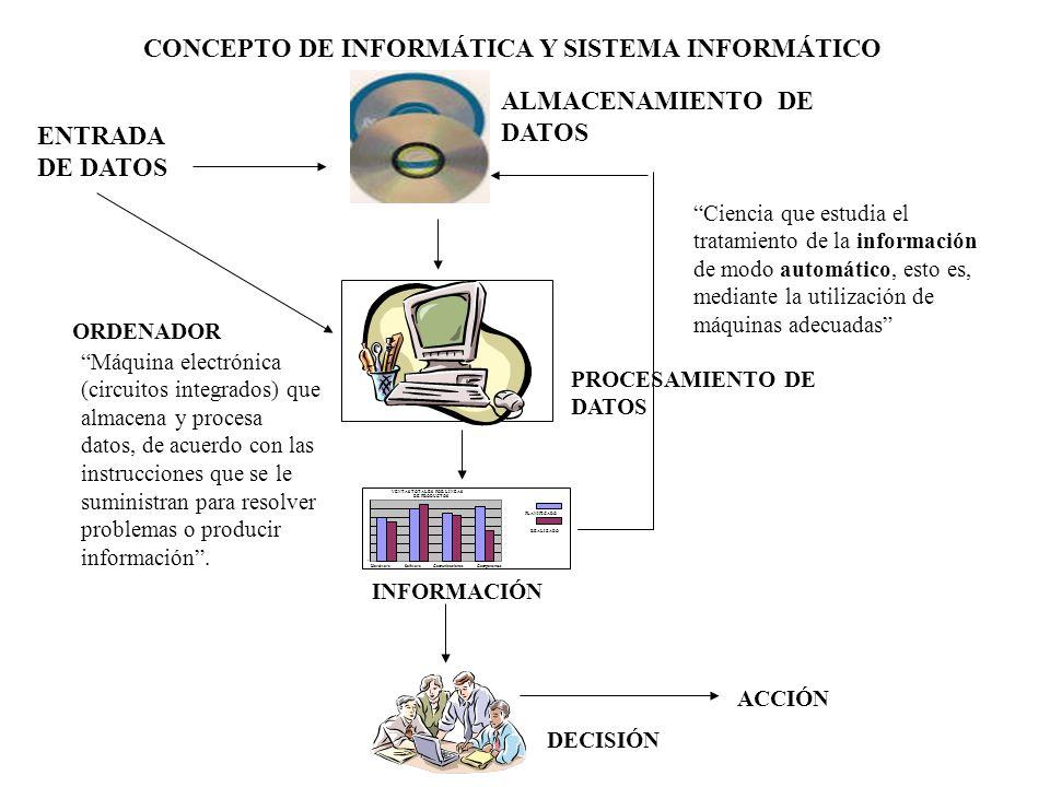 CONCEPTO DE INFORMÁTICA Y SISTEMA INFORMÁTICO
