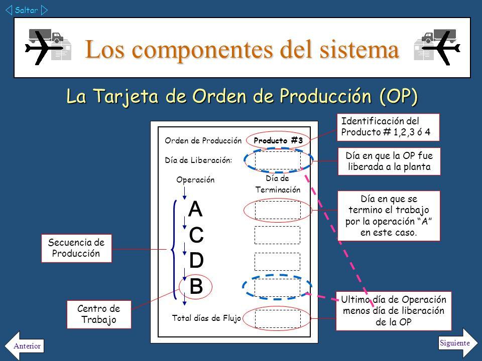 Los componentes del sistema