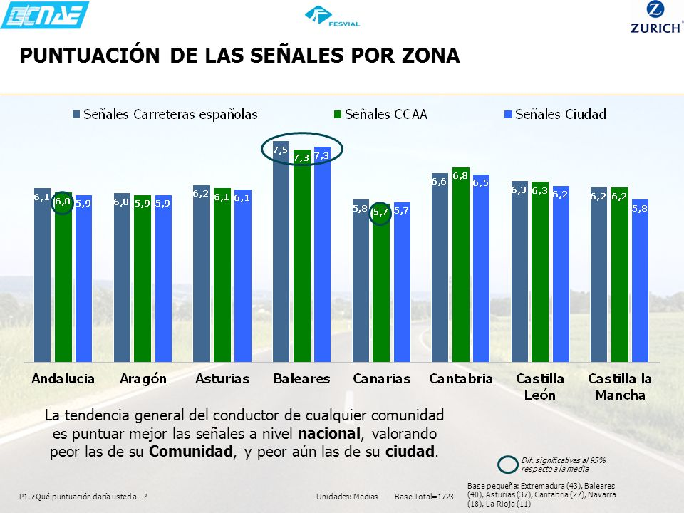 PUNTUACIÓN DE LAS SEÑALES POR ZONA