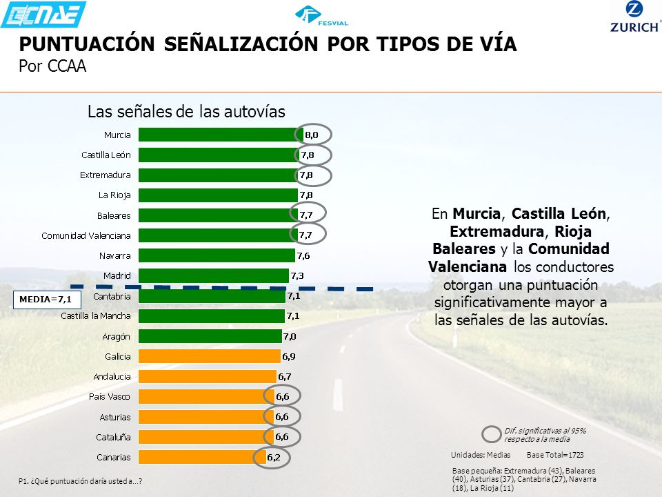 PUNTUACIÓN SEÑALIZACIÓN POR TIPOS DE VÍA Por CCAA