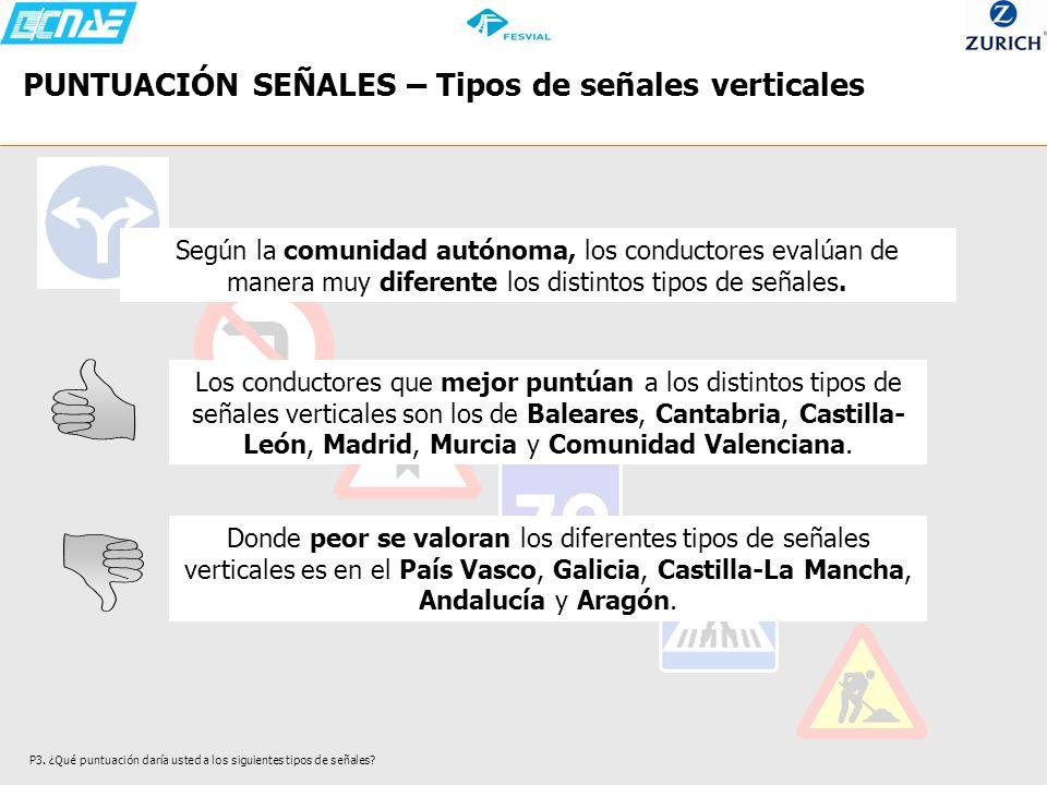 PUNTUACIÓN SEÑALES – Tipos de señales verticales