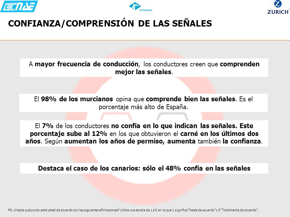 CONFIANZA/COMPRENSIÓN DE LAS SEÑALES
