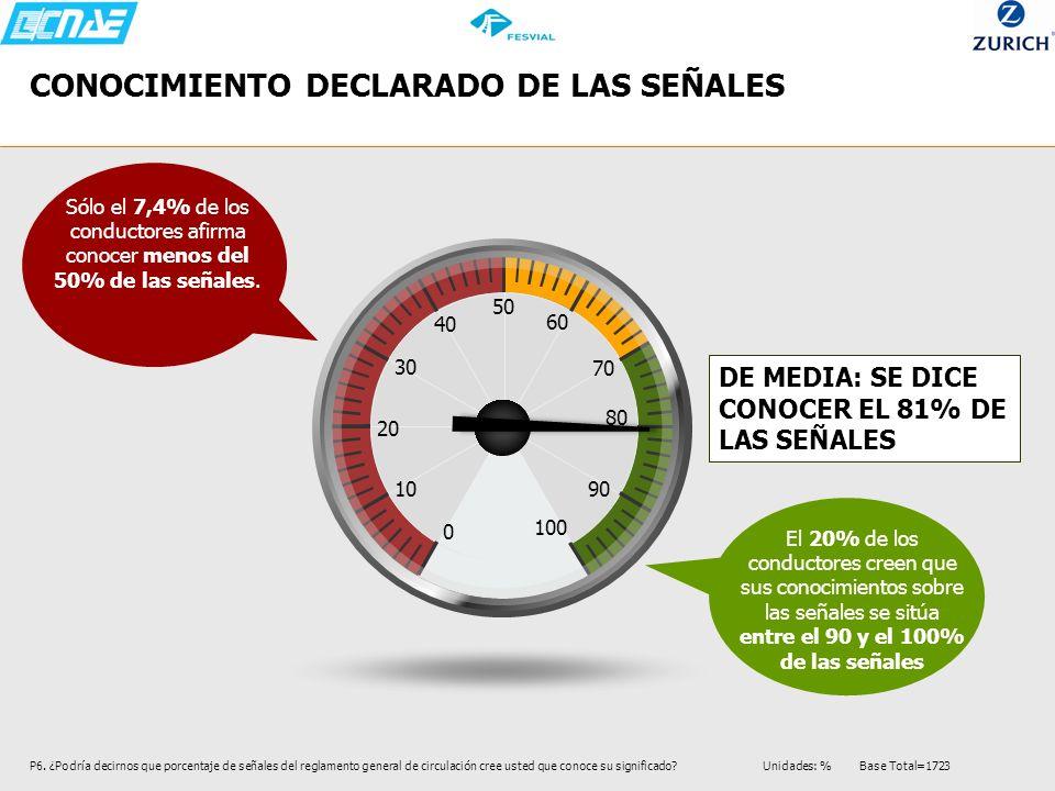CONOCIMIENTO DECLARADO DE LAS SEÑALES