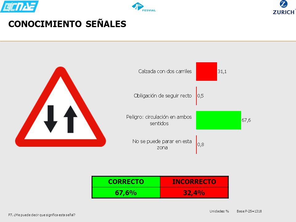CONOCIMIENTO SEÑALES CORRECTO INCORRECTO 67,6% 32,4%
