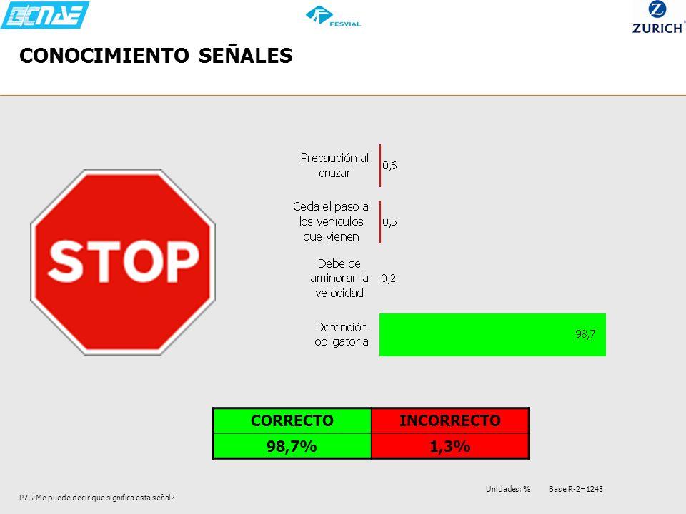 CONOCIMIENTO SEÑALES CORRECTO INCORRECTO 98,7% 1,3%