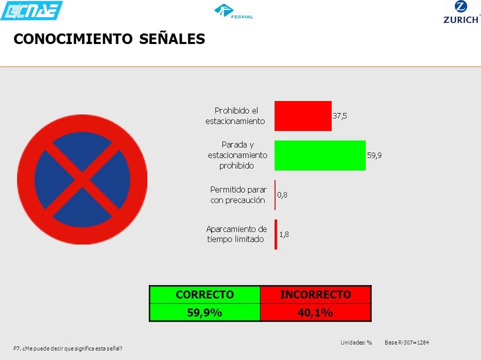 CONOCIMIENTO SEÑALES CORRECTO INCORRECTO 59,9% 40,1%