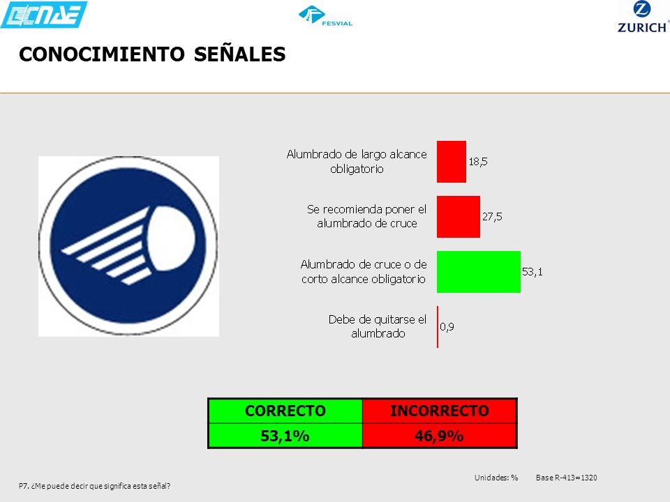 CONOCIMIENTO SEÑALES CORRECTO INCORRECTO 53,1% 46,9%