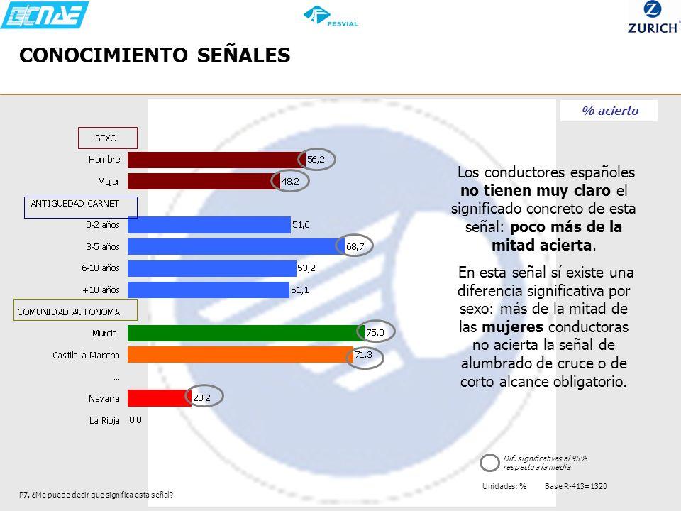 CONOCIMIENTO SEÑALES % acierto. Los conductores españoles no tienen muy claro el significado concreto de esta señal: poco más de la mitad acierta.