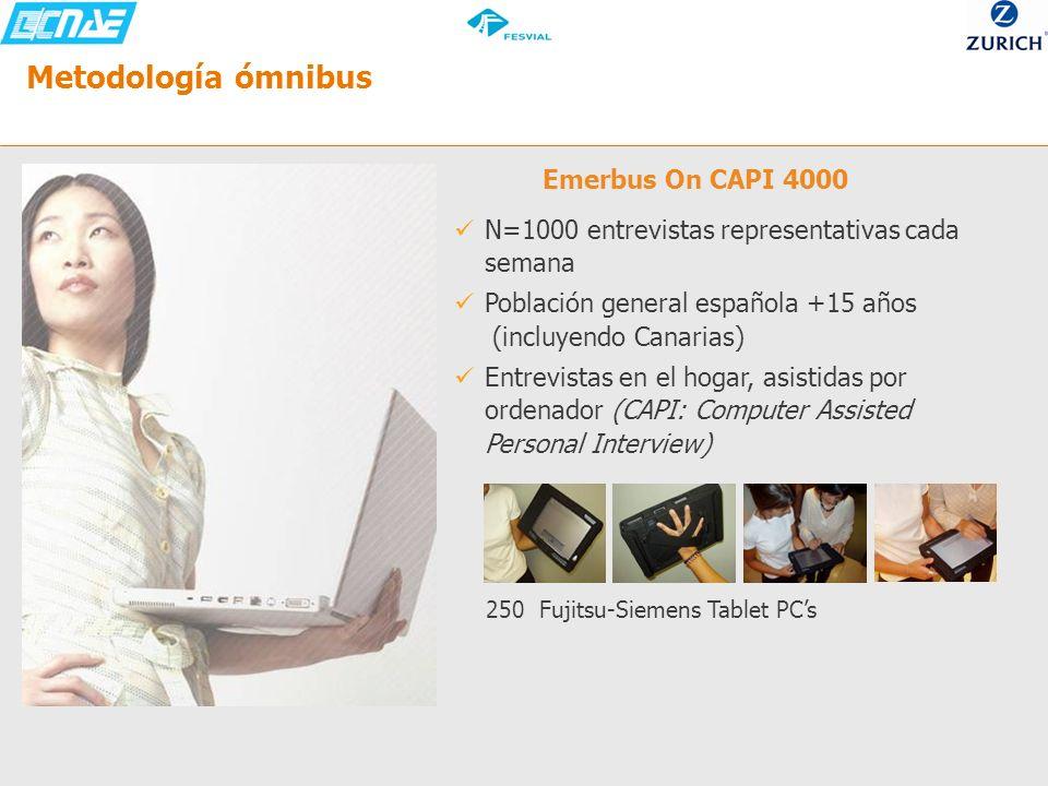 Metodología ómnibus Emerbus On CAPI 4000